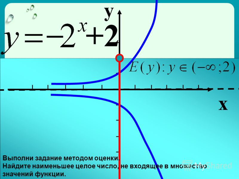 y x +2 – Выполни задание методом оценки. Найдите наименьшее целое число, не входящее в множество значений функции.