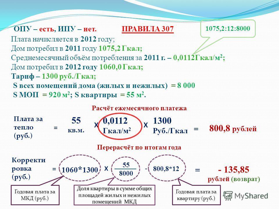 ОПУ – есть, ИПУ – нет. ПРАВИЛА 307 Плата начисляется в 2012 году; Дом потребил в 2011 году 1075,2 Гкал; Среднемесячный объём потребления за 2011 г. – 0,0112Гкал/м 2 ; Дом потребил в 2012 году 1060,0 Гкал; Тариф – 1300 руб./Гкал; S всех помещений дома