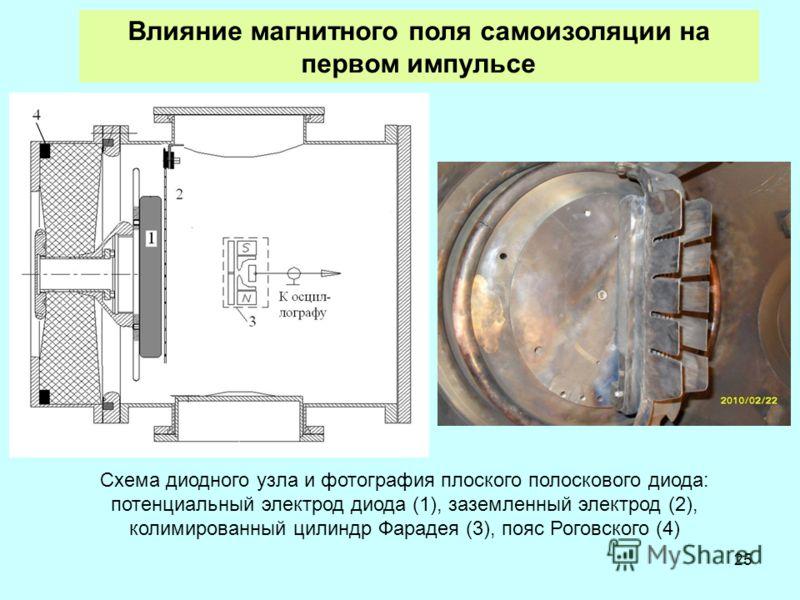 25 Схема диодного узла и фотография плоского полоскового диода: потенциальный электрод диода (1), заземленный электрод (2), колимированный цилиндр Фарадея (3), пояс Роговского (4) Влияние магнитного поля самоизоляции на первом импульсе