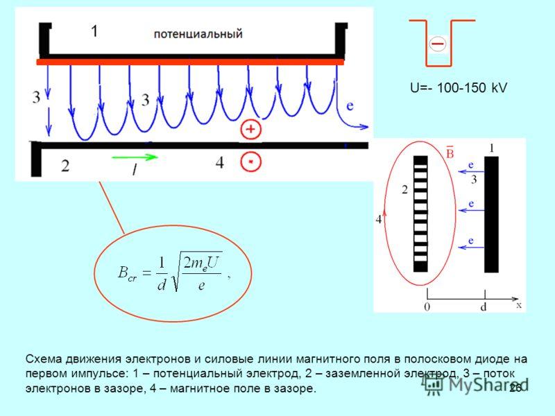 26 Схема движения электронов и силовые линии магнитного поля в полосковом диоде на первом импульсе: 1 – потенциальный электрод, 2 – заземленной электрод, 3 – поток электронов в зазоре, 4 – магнитное поле в зазоре. U=- 100-150 kV