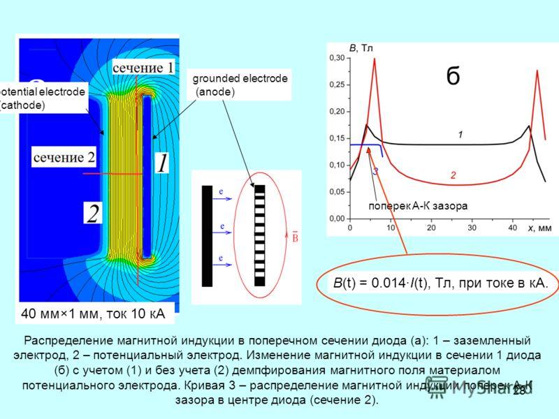 28 Распределение магнитной индукции в поперечном сечении диода (а): 1 – заземленный электрод, 2 – потенциальный электрод. Изменение магнитной индукции в сечении 1 диода (б) с учетом (1) и без учета (2) демпфирования магнитного поля материалом потенци
