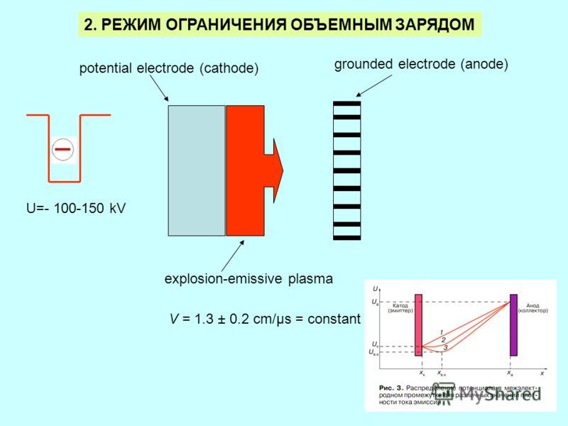 3 grounded electrode (anode) potential electrode (cathode) explosion-emissive plasma V = 1.3 ± 0.2 cm/μs = constant 2. РЕЖИМ ОГРАНИЧЕНИЯ ОБЪЕМНЫМ ЗАРЯДОМ U=- 100-150 kV