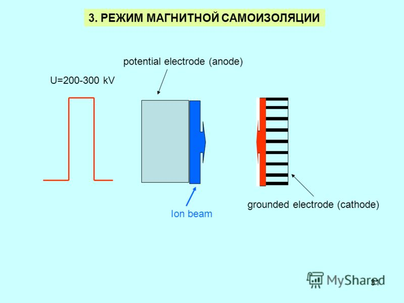 31 3. РЕЖИМ МАГНИТНОЙ САМОИЗОЛЯЦИИ U=200-300 kV grounded electrode (cathode) potential electrode (anode) Ion beam