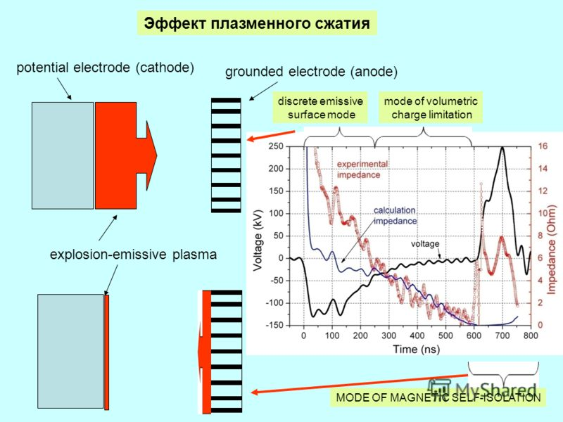 33 grounded electrode (anode) potential electrode (cathode) explosion-emissive plasma Эффект плазменного сжатия mode of volumetric charge limitation discrete emissive surface mode MODE OF MAGNETIC SELF-ISOLATION