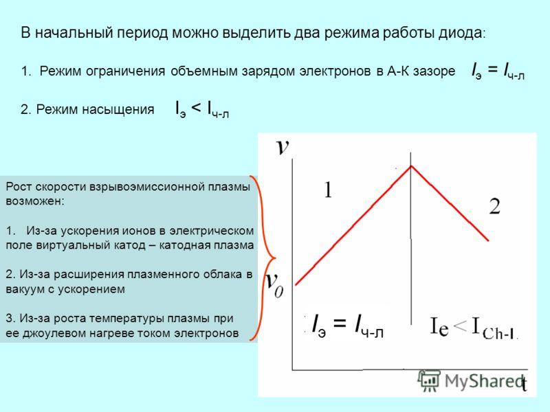 В начальный период можно выделить два режима работы диода : 1. Режим ограничения объемным зарядом электронов в А-К зазоре I э = I ч-л 2. Режим насыщения I э < I ч-л Рост скорости взрывоэмиссионной плазмы возможен: 1.Из-за ускорения ионов в электричес
