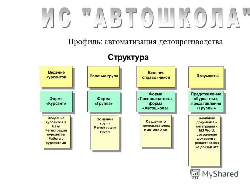 Профиль: автоматизация делопроизводства Структура