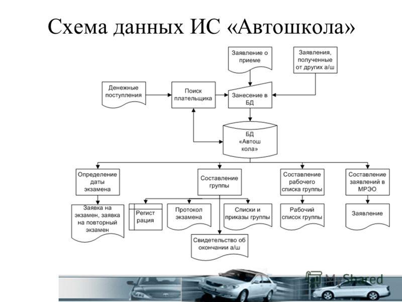 Схема данных ИС «Автошкола»