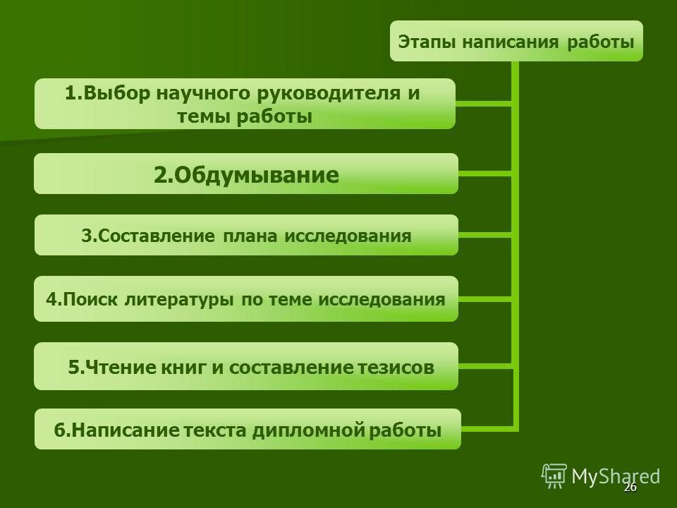 Презентация на тему ВГУЭС ИМОБ Кафедра русского языка  26 26 Этапы