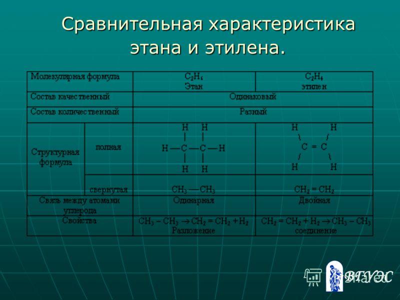 Сравнительная характеристика этана и этилена. Сравнительная характеристика этана и этилена.