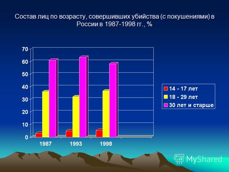 Состав лиц по возрасту, совершивших убийства (с покушениями) в России в 1987-1998 гг., %