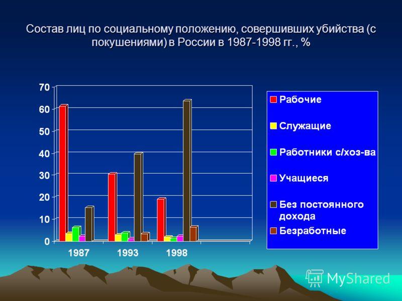 Состав лиц по социальному положению, совершивших убийства (с покушениями) в России в 1987-1998 гг., %