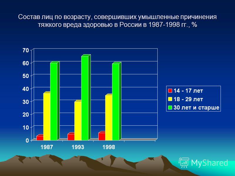 Состав лиц по возрасту, совершивших умышленные причинения тяжкого вреда здоровью в России в 1987-1998 гг., %