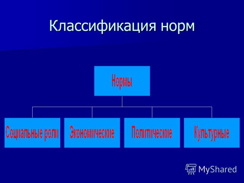 Классификация норм
