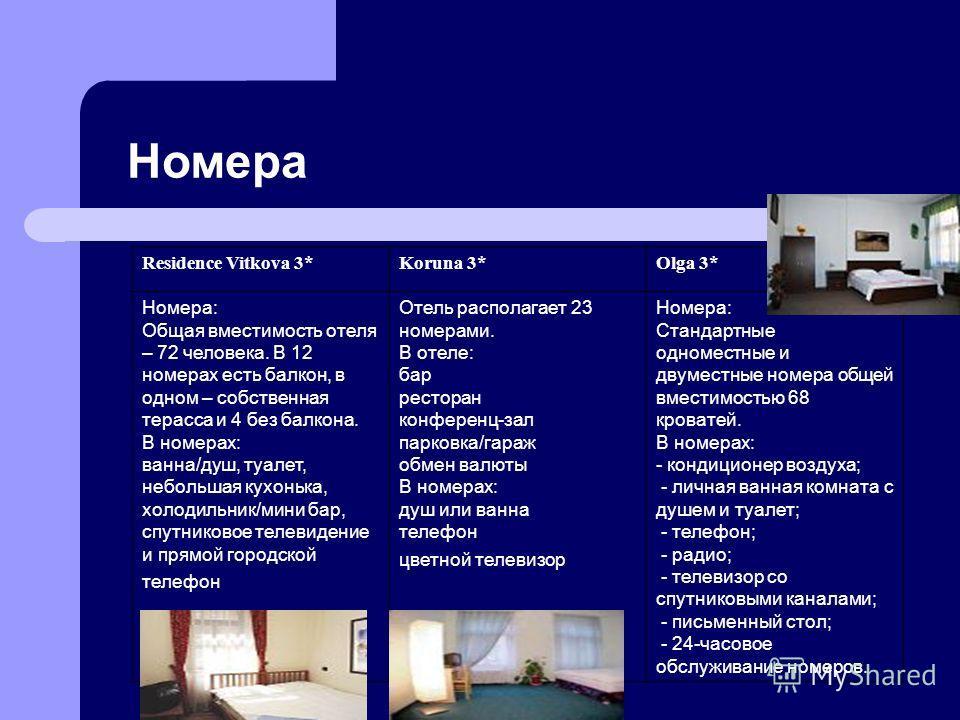 Номера Residence Vitkova 3*Koruna 3*Olga 3* Номера: Общая вместимость отеля – 72 человека. В 12 номерах есть балкон, в одном – собственная терасса и 4 без балкона. В номерах: ванна/душ, туалет, небольшая кухонька, холодильник/мини бар, спутниковое те