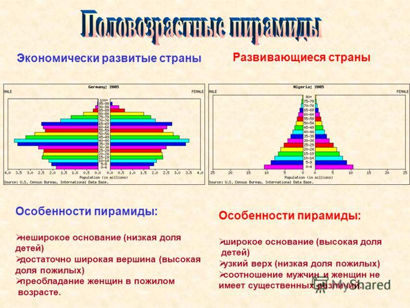 Экономически развитые страны Развивающиеся страны Особенности пирамиды: неширокое основание (низкая доля детей) достаточно широкая вершина (высокая доля пожилых) преобладание женщин в пожилом возрасте. Особенности пирамиды: широкое основание (высокая