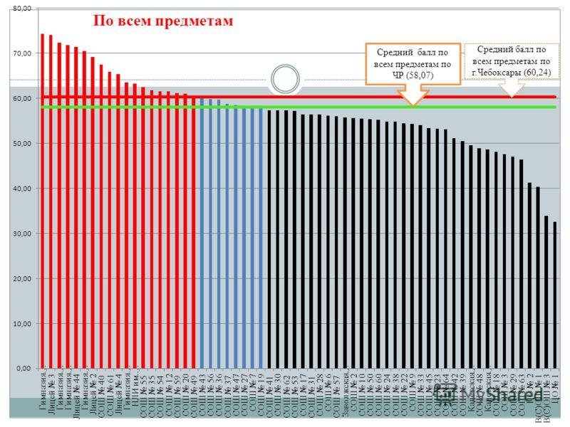 Средний балл по всем предметам по г.Чебоксары (60,24) По всем предметам