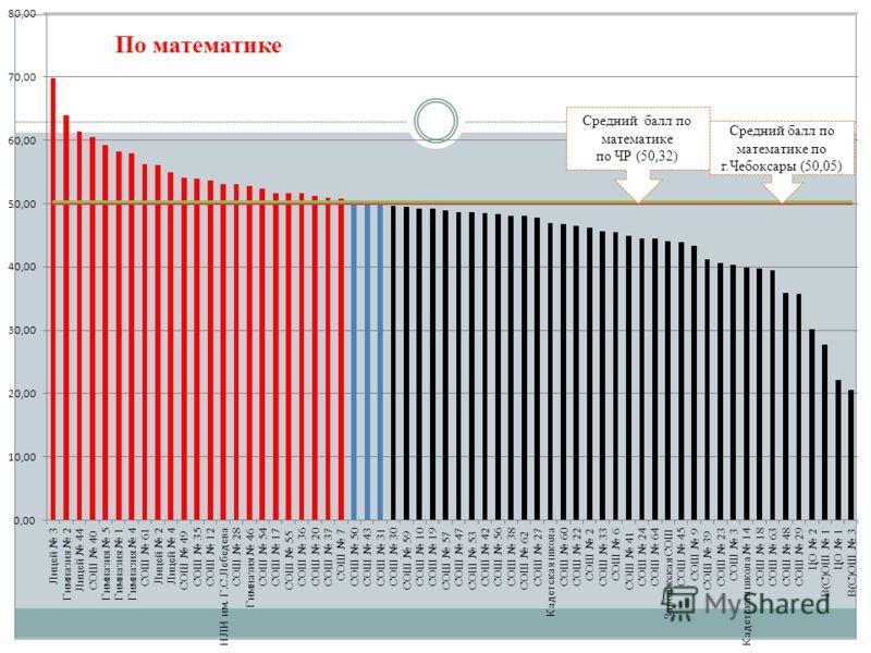 Средний балл по математике по г.Чебоксары (50,05) Средний балл по математике по ЧР (50,32) По математике