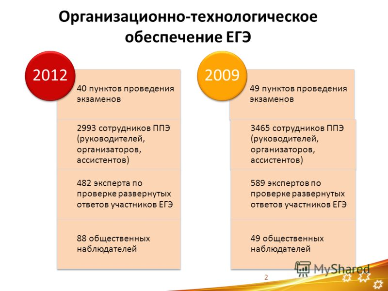 Организационно-технологическое обеспечение ЕГЭ 40 пунктов проведения экзаменов 2993 сотрудников ППЭ (руководителей, организаторов, ассистентов) 482 эксперта по проверке развернутых ответов участников ЕГЭ 88 общественных наблюдателей 2012 49 пунктов п