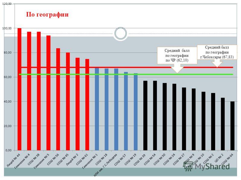Средний балл по географии г.Чебоксары (67,83) Средний балл по географии по ЧР (62,10)