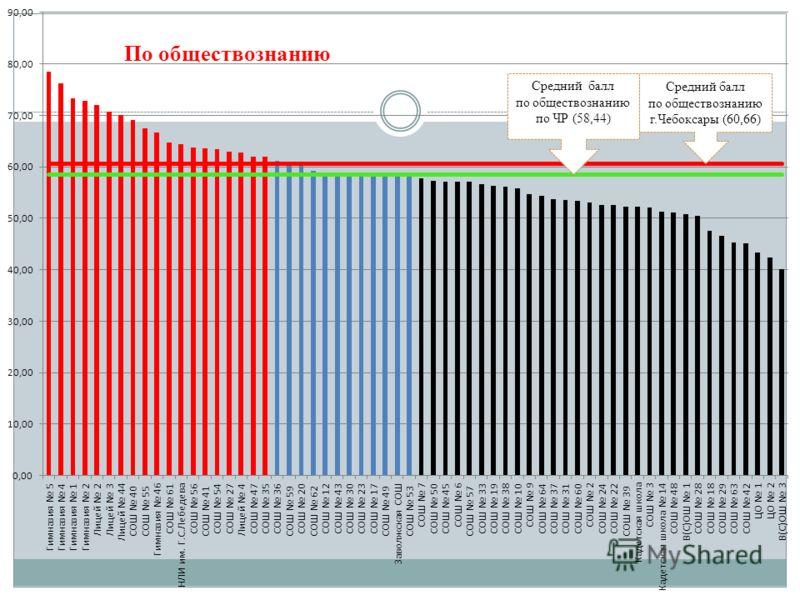 Средний балл по обществознанию г.Чебоксары (60,66) Средний балл по обществознанию по ЧР (58,44)