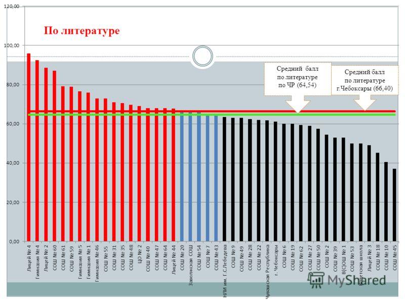 Средний балл по литературе по ЧР (64,54) Средний балл по литературе г.Чебоксары (66,40)