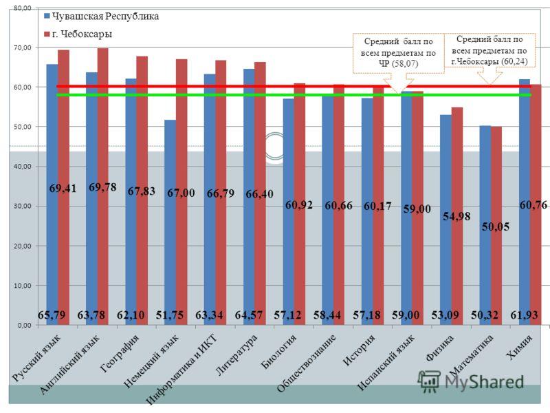 Средний балл по всем предметам по ЧР (58,07) Средний балл по всем предметам по г.Чебоксары (60,24)