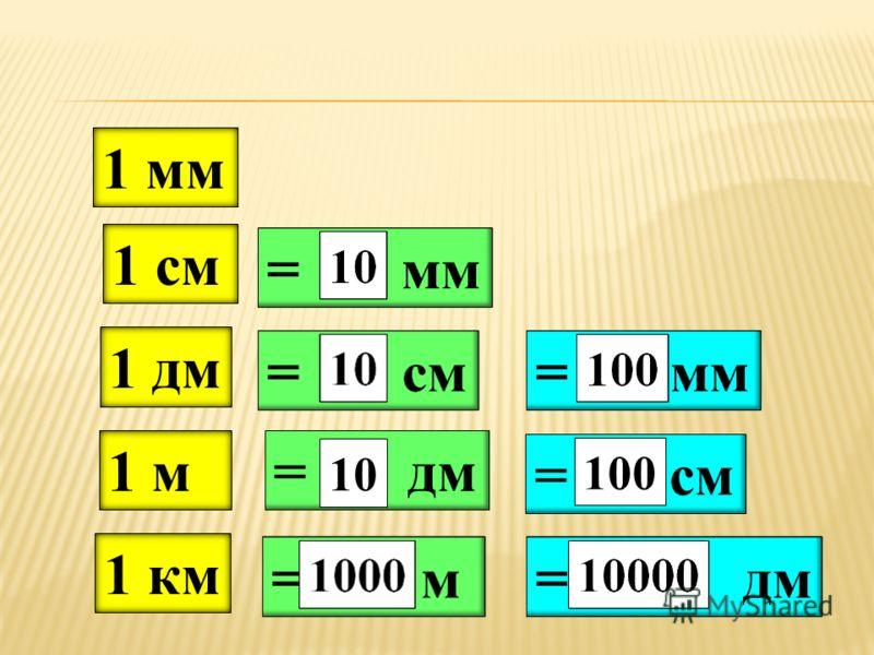 Вставьте пропущенные числа, чтобы получились верные равенства. 1 дм 1 км 1 м 1 см 1 мм = дм = м = см = дм = см = мм