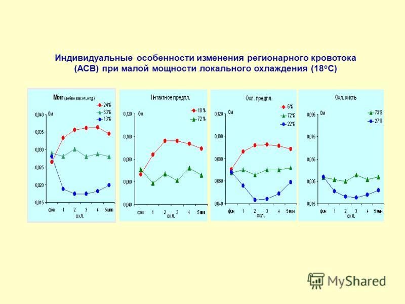 Индивидуальные особенности изменения регионарного кровотока (АСВ) при малой мощности локального охлаждения (18 о С)