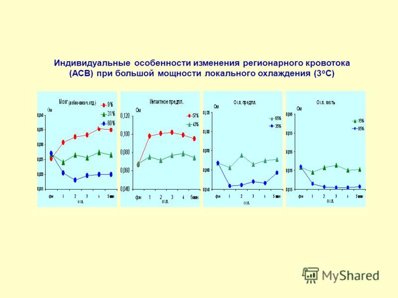 Индивидуальные особенности изменения регионарного кровотока (АСВ) при большой мощности локального охлаждения (3 о С)