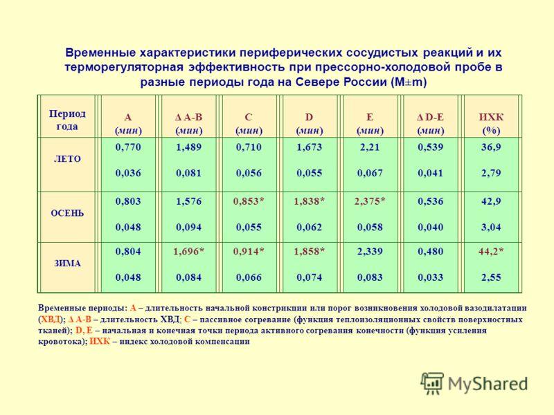 Временные характеристики периферических сосудистых реакций и их терморегуляторная эффективность при прессорно-холодовой пробе в разные периоды года на Севере России (М±m) Период года А (мин) Δ А-В (мин) С (мин) D (мин) E (мин) Δ D-E (мин) ИХК (%) ЛЕТ