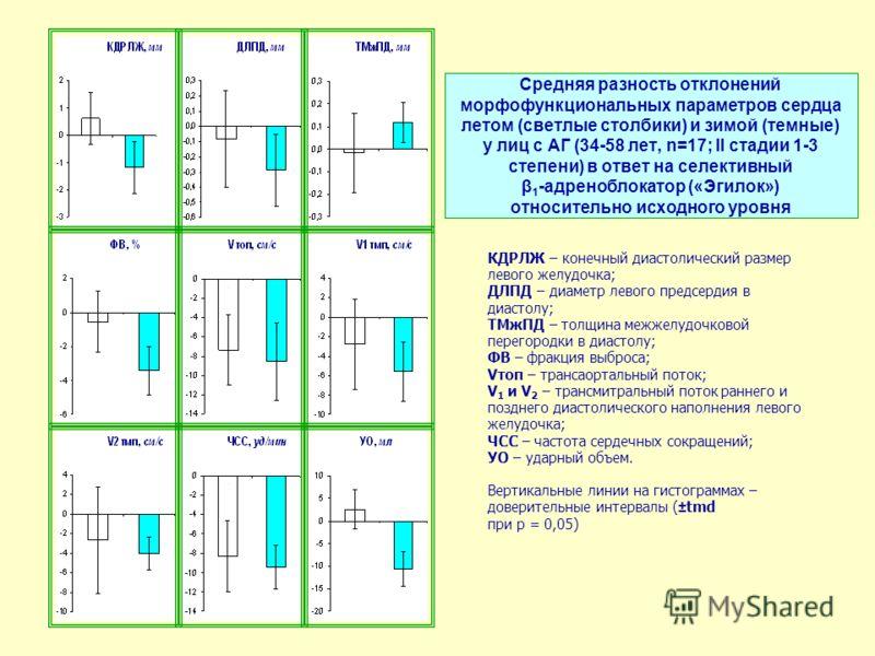 Средняя разность отклонений морфофункциональных параметров сердца летом (светлые столбики) и зимой (темные) у лиц с АГ (34-58 лет, n=17; II стадии 1-3 степени) в ответ на селективный β 1 -адреноблокатор («Эгилок») относительно исходного уровня КДРЛЖ
