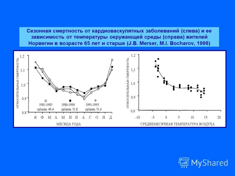 Сезонная смертность от кардиоваскулятных заболеваний (слева) и ее зависимость от температуры окружающей среды (справа) жителей Норвегии в возрасте 65 лет и старше (J.B. Merser, M.I. Bocharov, 1998)