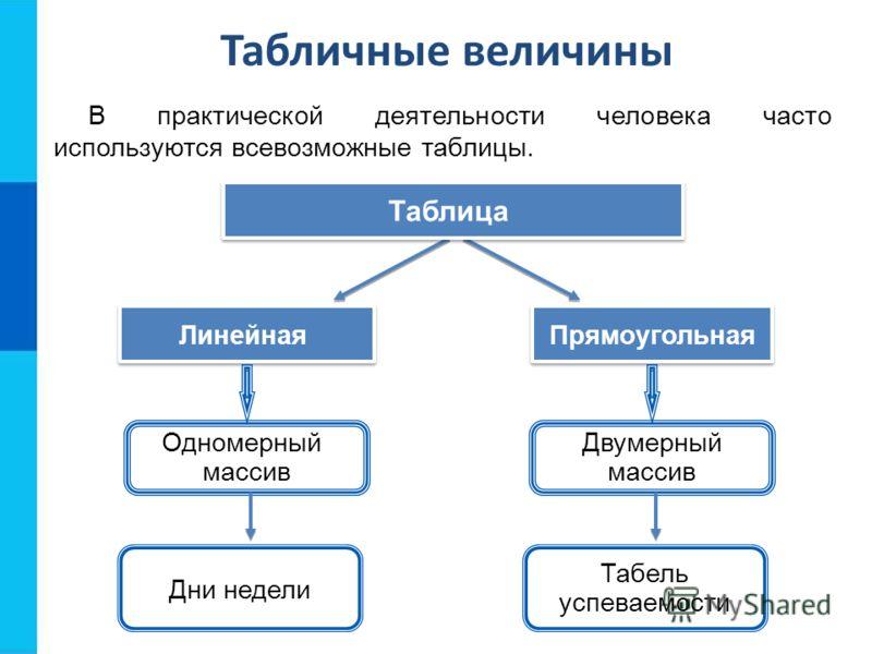 Табличные величины В практической деятельности человека часто используются всевозможные таблицы. Прямоугольная Линейная Таблица Одномерный массив Двумерный массив Дни недели Табель успеваемости