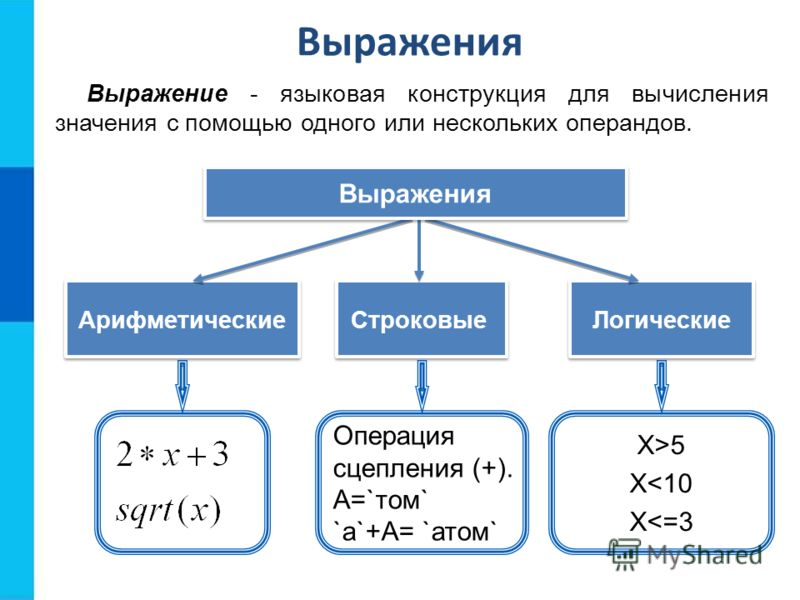 Выражения Выражение - языковая конструкция для вычисления значения с помощью одного или нескольких операндов. Логические Арифметические Строковые Выражения Операция сцепления (+). А=`том` `a`+А= `атом` X>5 X
