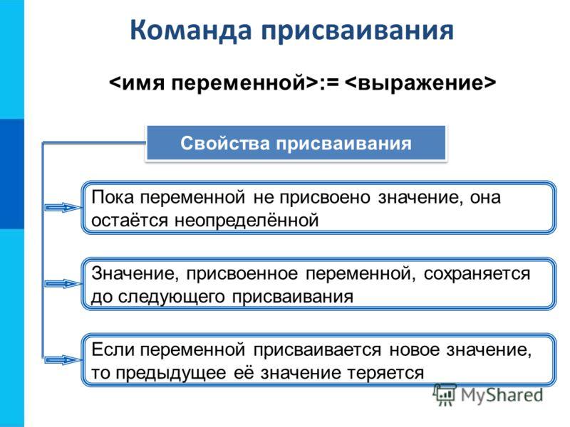 Команда присваивания := Свойства присваивания Пока переменной не присвоено значение, она остаётся неопределённой Значение, присвоенное переменной, сохраняется до следующего присваивания Если переменной присваивается новое значение, то предыдущее её з