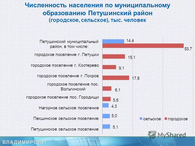 Численность населения по муниципальному образованию Петушинский район (городское, сельское), тыс. человек
