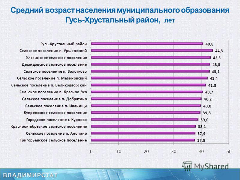 Средний возраст населения муниципального образования Гусь-Хрустальный район, лет