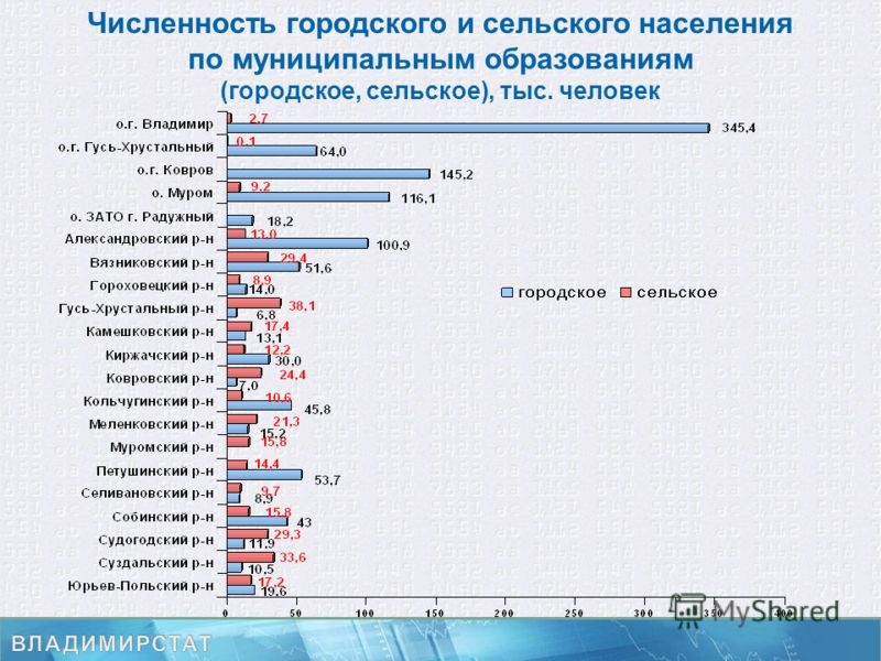 Численность городского и сельского населения по муниципальным образованиям (городское, сельское), тыс. человек