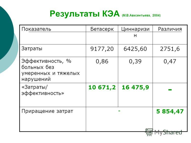 Результаты КЭА (М.В.Авксентьева, 2004) ПоказательБетасеркЦиннаризи н Различия Затраты 9177,206425,602751,6 Эффективность, % больных без умеренных и тяжелых нарушений 0,860,390,47 «Затраты/ эффективность» 10 671,216 475,9 - Приращение затрат - 5 854,4