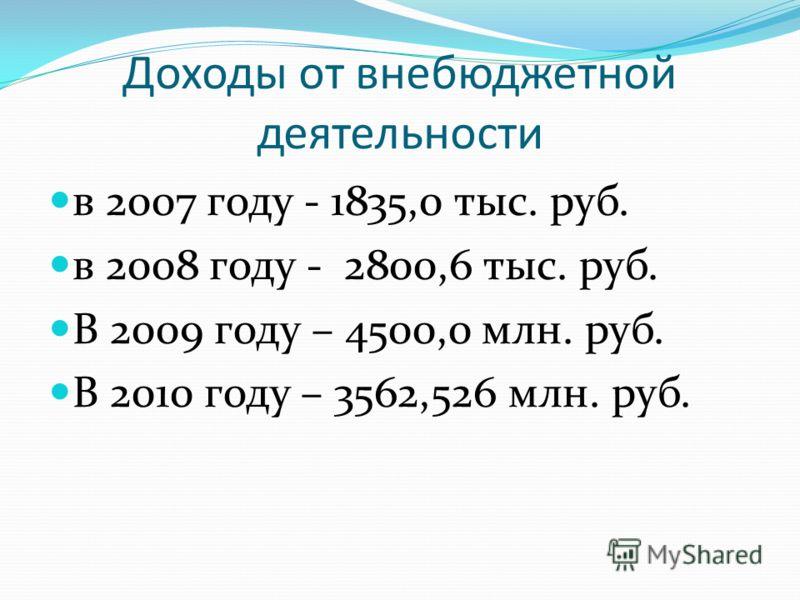 Доходы от внебюджетной деятельности в 2007 году - 1835,0 тыс. руб. в 2008 году - 2800,6 тыс. руб. В 2009 году – 4500,0 млн. руб. В 2010 году – 3562,526 млн. руб.