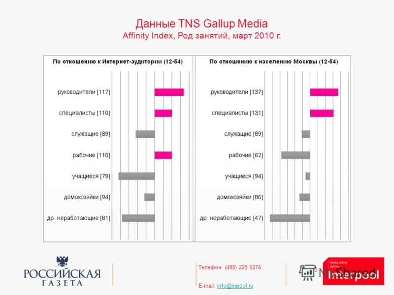 5 Телефон: (495) 225 9274 E-mail: info@inpool.ruinfo@inpool.ru Данные TNS Gallup Media Affinity Index, Род занятий, март 2010 г.