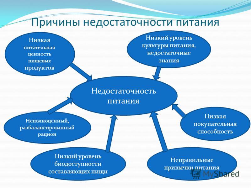 диетолог нутрициолог обучение
