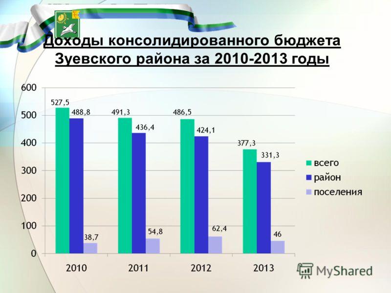 Доходы консолидированного бюджета Зуевского района за 2010-2013 годы
