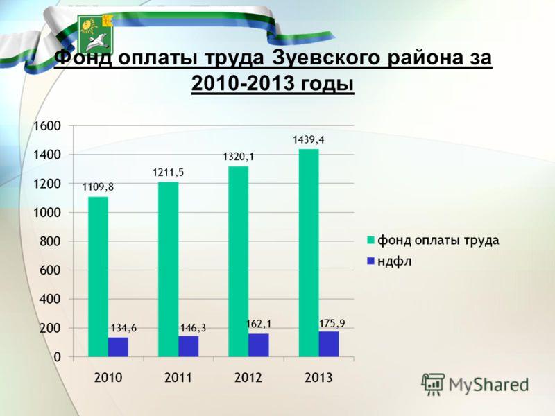 Фонд оплаты труда Зуевского района за 2010-2013 годы