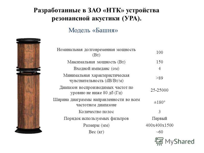 Номинальная долговременная мощность (Вт) 100 Максимальная мощность (Вт)150 Входной импеданс (ом)4 Минимальная характеристическая чувствительность (dB/Вт/м) >89 Диапазон воспроизводимых частот по уровню не ниже 80 дб (Гц) 25-25000 Ширина диаграммы нап