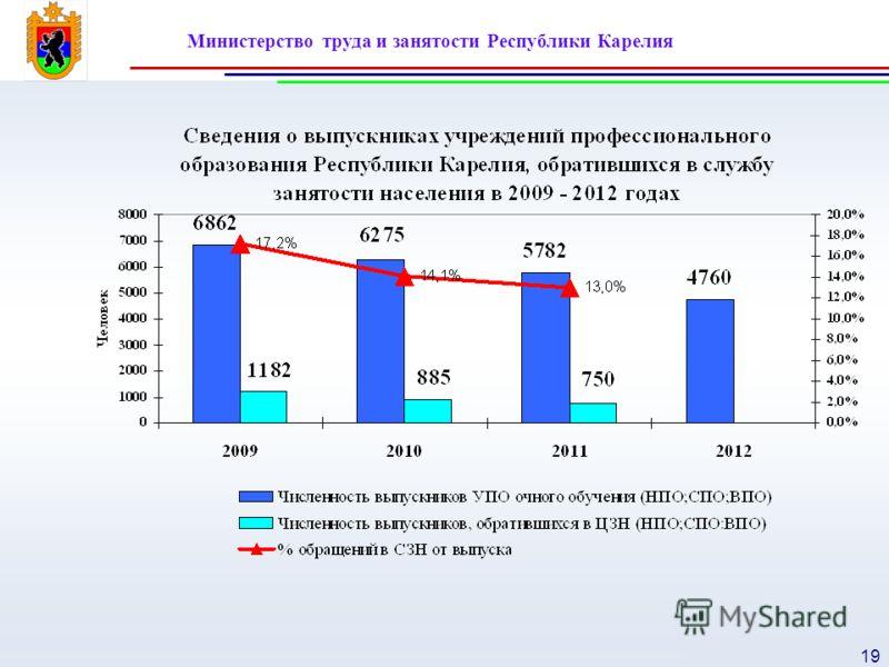 Министерство труда и занятости Республики Карелия 19