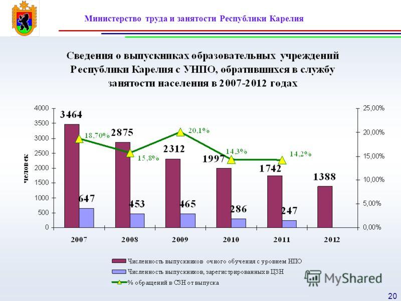 Министерство труда и занятости Республики Карелия 20