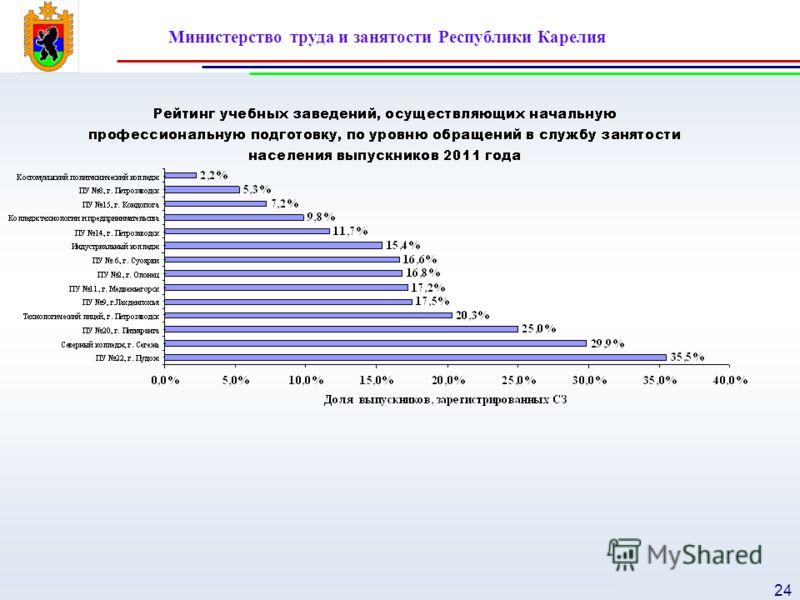 Министерство труда и занятости Республики Карелия 24