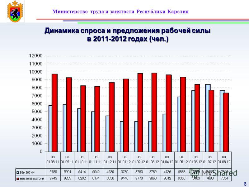 Министерство труда и занятости Республики Карелия 6 Динамика спроса и предложения рабочей силы в 2011-2012 годах (чел.)
