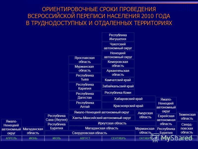 ОРИЕНТИРОВОЧНЫЕ СРОКИ ПРОВЕДЕНИЯ ВСЕРОССИЙСКОЙ ПЕРЕПИСИ НАСЕЛЕНИЯ 2010 ГОДА В ТРУДНОДОСТУПНЫХ И ОТДАЛЕННЫХ ТЕРРИТОРИЯХ АПРЕЛЬИЮНЬИЮЛЬАВГУСТСЕНТЯБРЬОКТЯБРЬНОЯБРЬДЕКАБРЬ Ямало- Ненецкий автономный округ Магаданская область Свердловская область Республи
